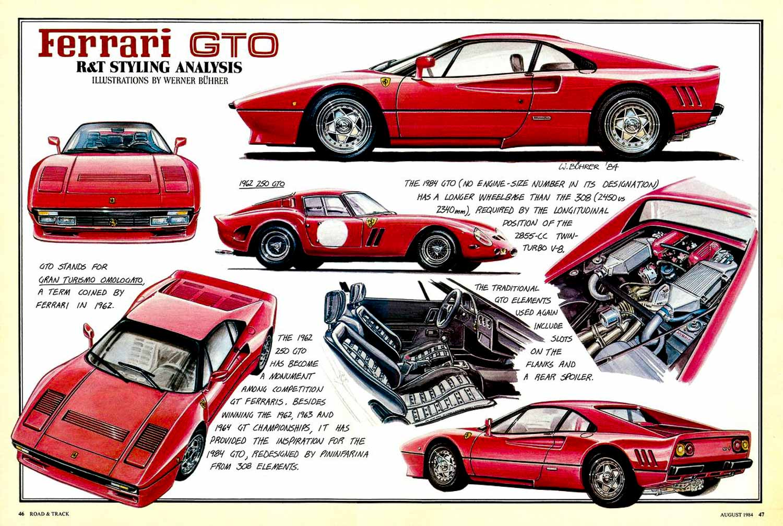 Ferrari GTO Werner Buhrer