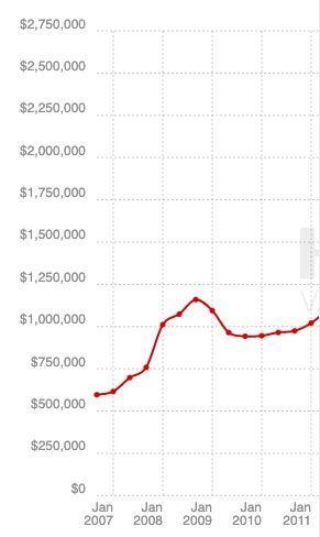 Hagerty Collector Market Analysis - 2008 Financial Crisis